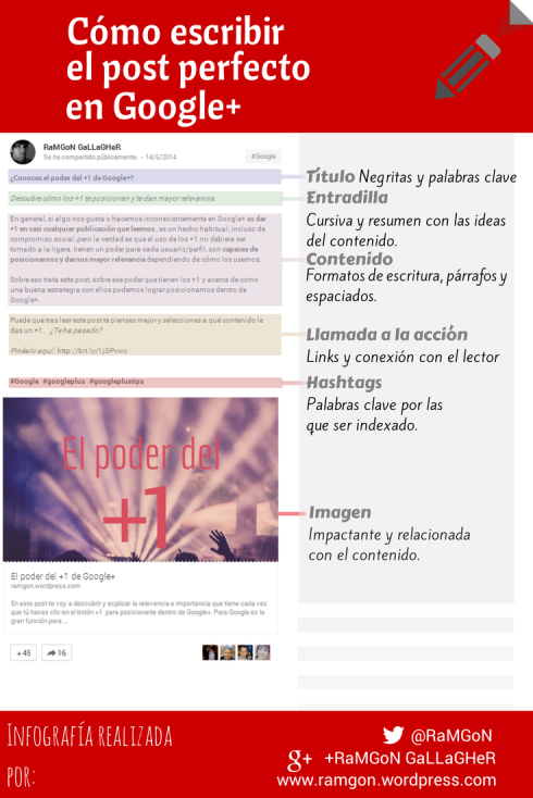 El post perfecto en Google+